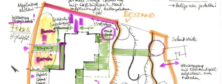 Beispiel Gartenanalyse