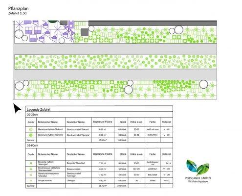 Beispiel Pflanzplanung Garten